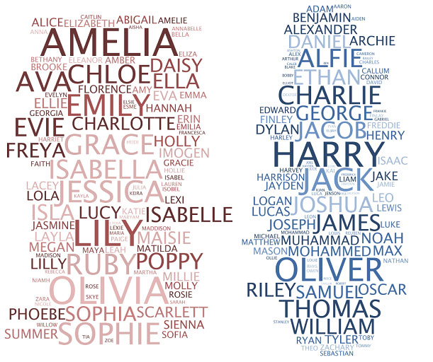 Old Fashioned British First Names