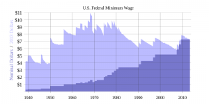 This chart of U.S. federal minimum wage increases shows the current minimum wage has fallen in relative value even as it has gone up. Source: Wikipedia
