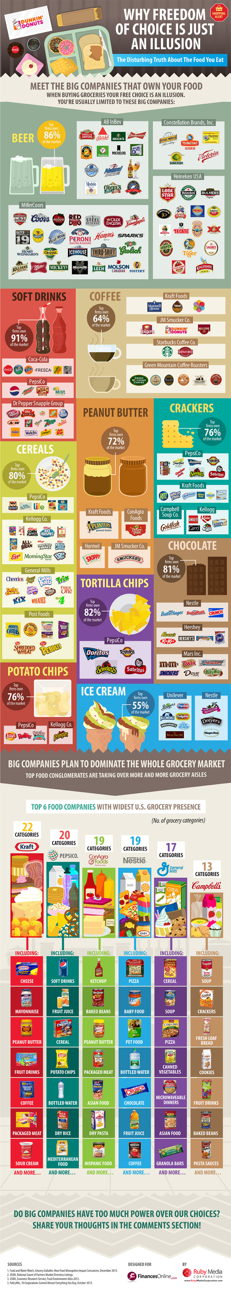 Food Conglomerates_Infographic_Final 2