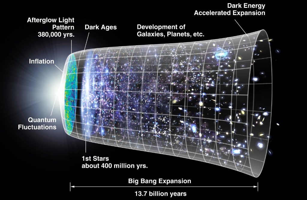 Time line of the universe via NASA/WMAP Science Team