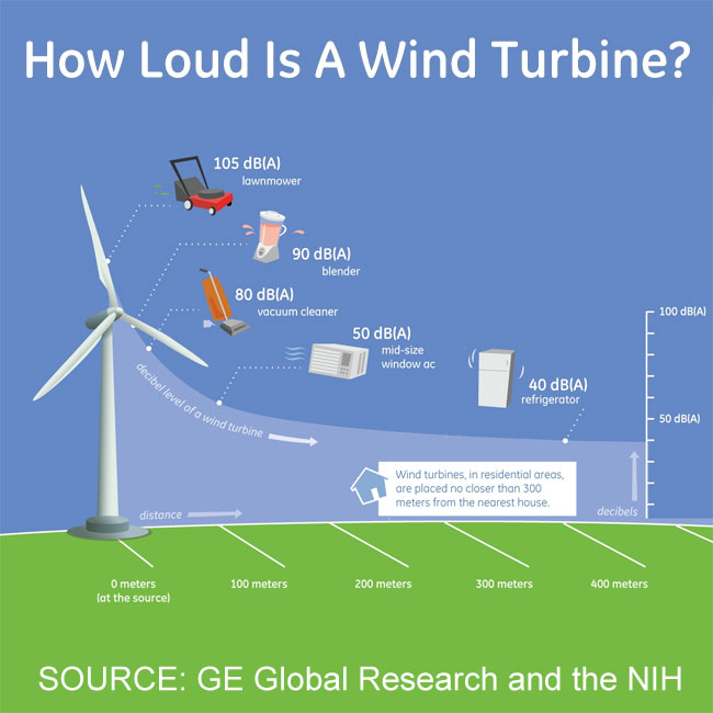 Health Canada Announces Further Studies On Wind Power