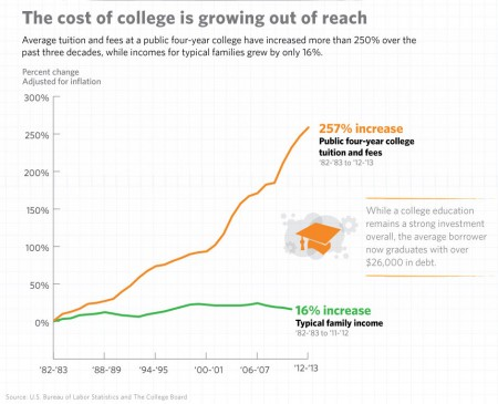 College costs. Chart: The White House. Click to enlarge.