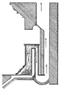 The Franklin stove. Cool air enters the baffle through a duct under the floor. Smoke exits through a U-shaped duct in the floor. Source: Wikipedia