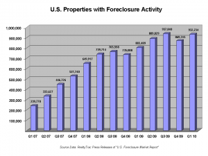 Foreclosure_Trend